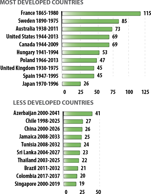 FIGURE 2: Rate of population ageing in international populations